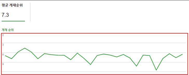 평균게제순위 선으로 확인하기